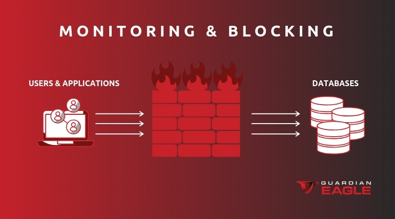 Monitoring-and-Blocking-Blog